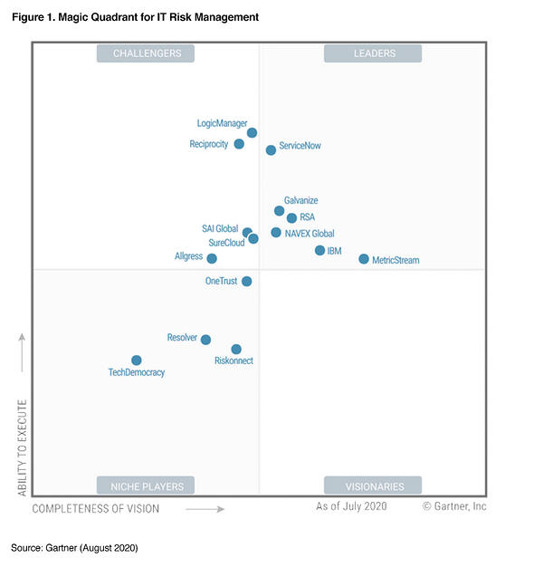 magic-quadrant-for-it-risk-management-pardot-12aug2020