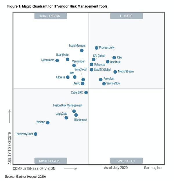 Magic-Quadrant-for-IT-Vendor-Risk-Management